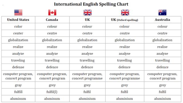 diferencias de escritura en las diferentes variedades de ingles