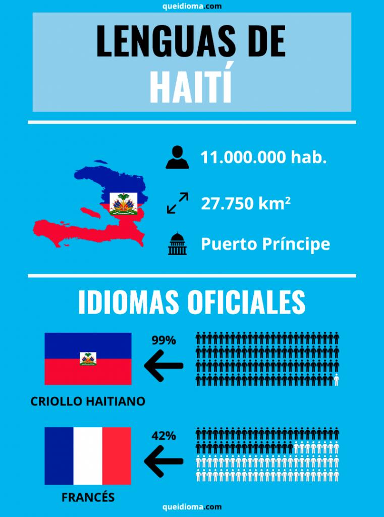 que idioma hablan en haiti infografia